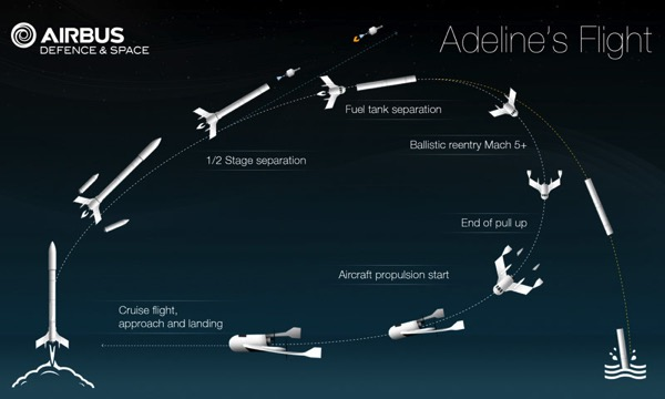 Etapas de vuelo de Adeline