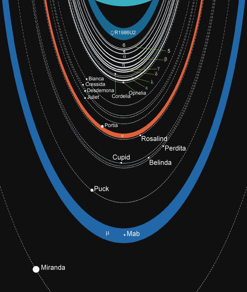 Anillos y satélites de Urano