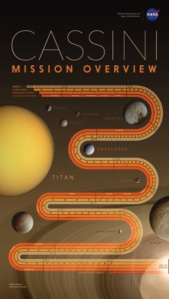 Cassini en un póster