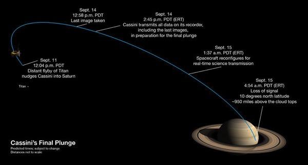 Hacia Saturno