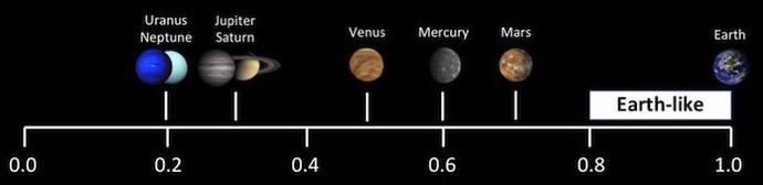 ESI de los planetas del sistema solar