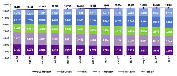 Evolución de las líneas de banda ancha fija 2016-2017