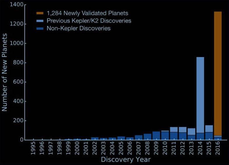 Cada vez más exoplanetas