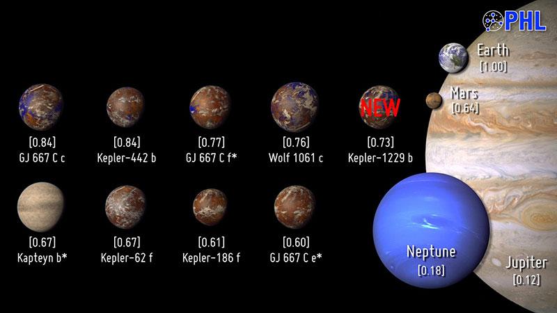 Exoplanetas ordenados por ESI, mayo de 2016