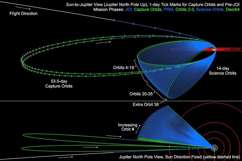 Órbitas de Juno en detalle