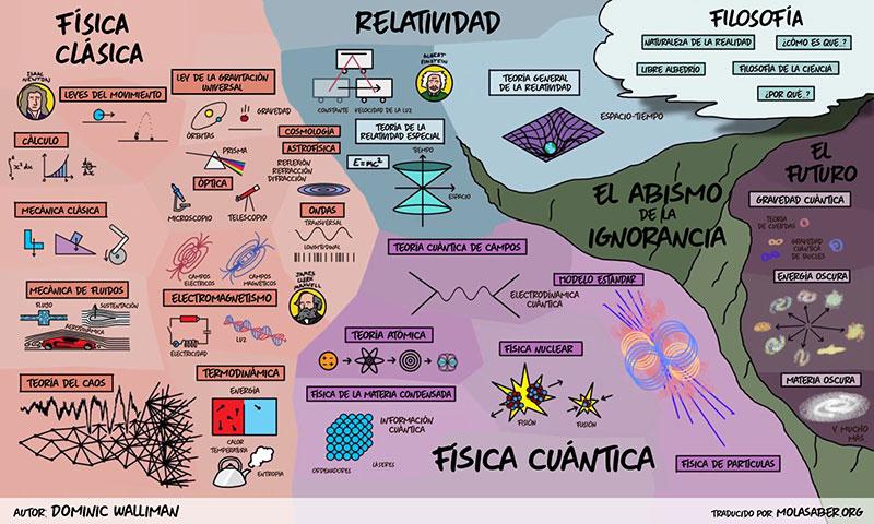Mapa de la física por MolaSaber