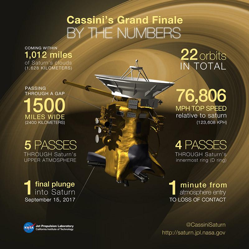 Algunos números del gran final de Cassini