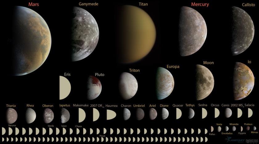 Todos los objetos esféricos del sistema solar de menos de 10.000 km de diámetro