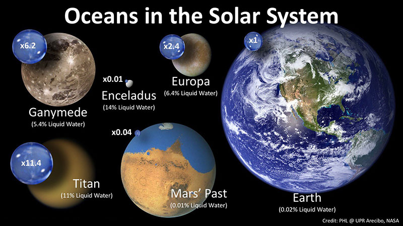 Océanos en el Sistema Solar