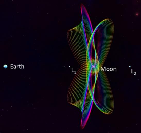 Orbitas halo alrededor de la Luna