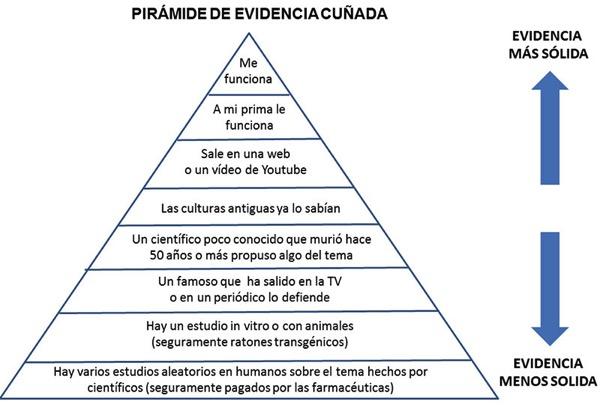 Pirámide de la Evidencia Cuñada por Centinel
