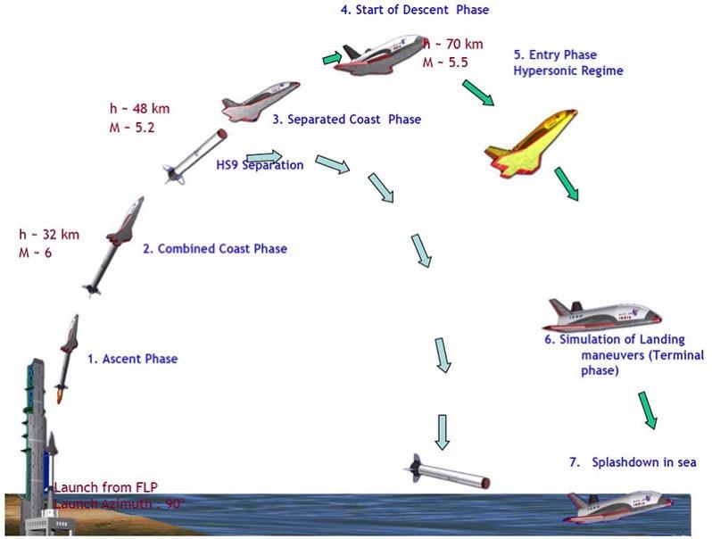 Perfil de la primera misión del RLV-TD