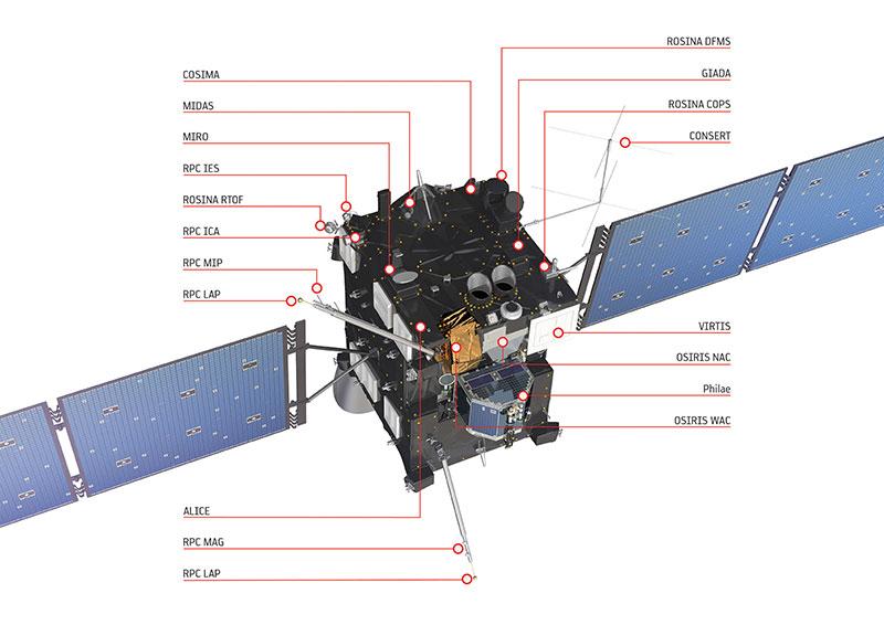 Los instrumentos de Rosetta