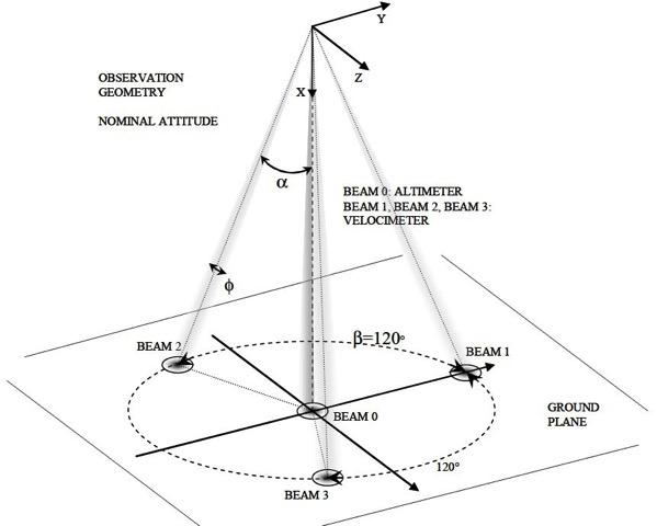 Ángulos de inclinación y radar