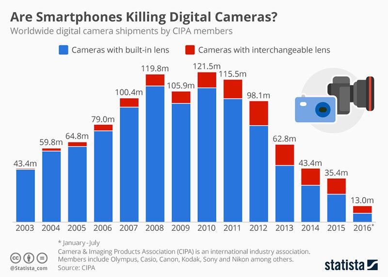 Ventas de cámaras digitales en el mundo de 2003 a 2016