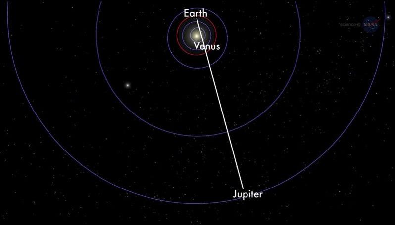 Tierra, Venus y Júpiter