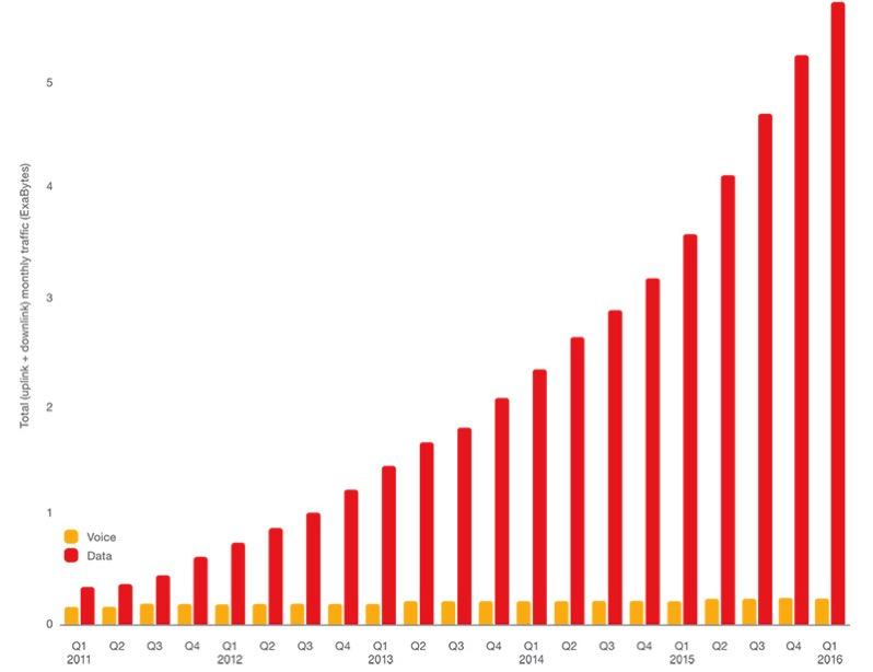 Evolución del tráfico de voz y de datos