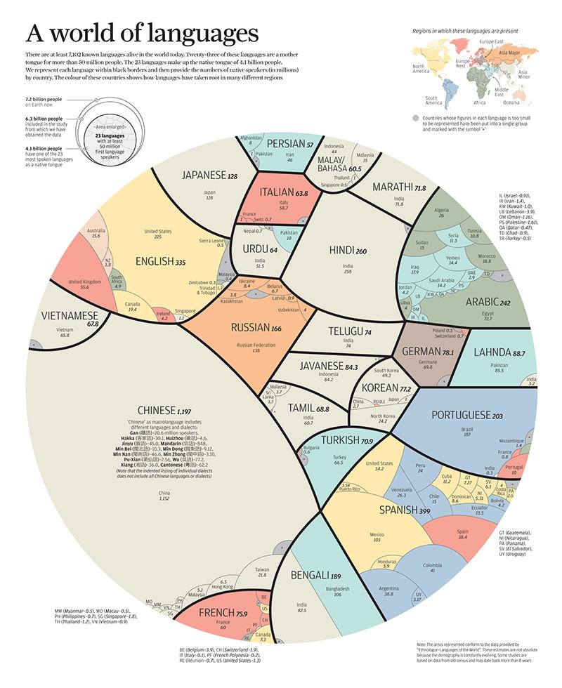 Un mundo de idiomas